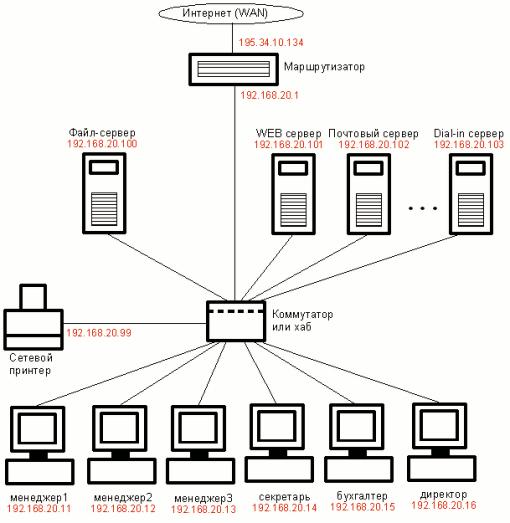 Простая офисная сеть, рис.2
